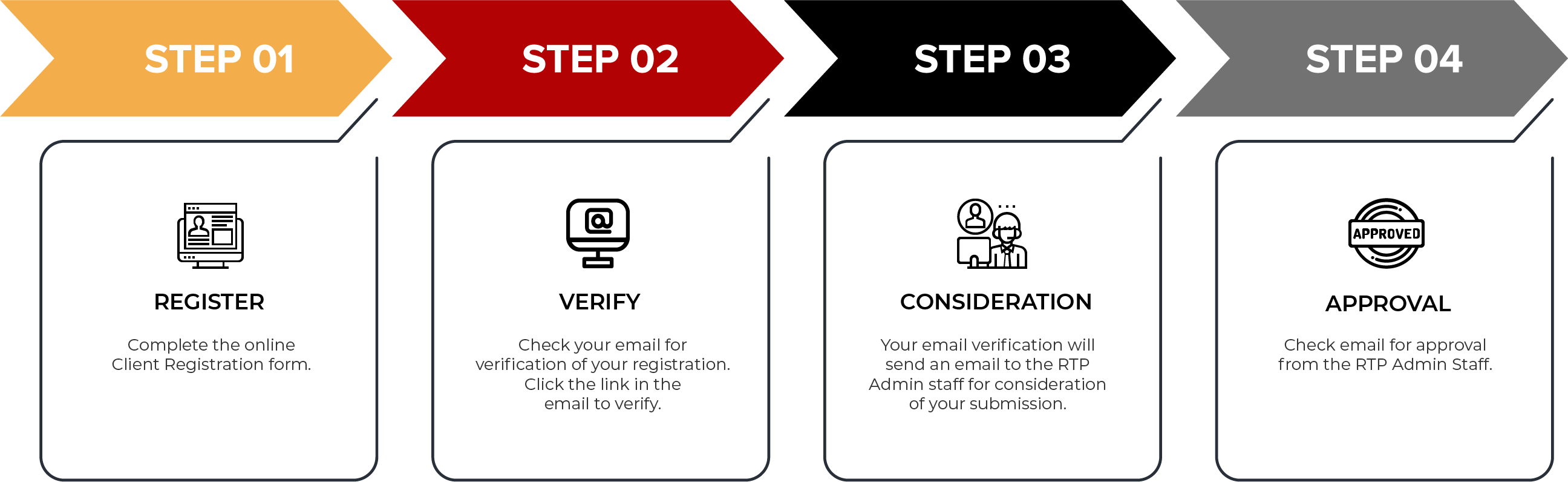 RTP Registration Process